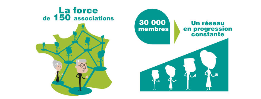La force de 150 associations : 30 000 membres, un réseau en progression constante